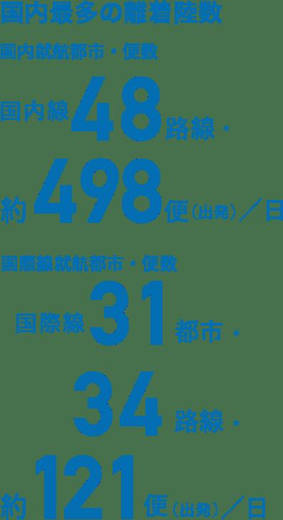 国内最多の離着陸数 国内就航都市・便数 国内線48路線・約498便(出発)/日 国際線就航都市・便数 国際線31都市・34路線・約121便(出発)/日