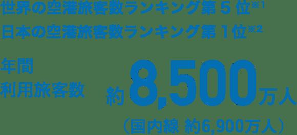 世界の空港旅客数ランキング第5位※1 日本の空港旅客数ランキング第1位※2 年間利用旅客数 約8,500万人(国内線 約6,900万人)